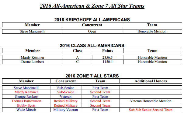 2016_All_American